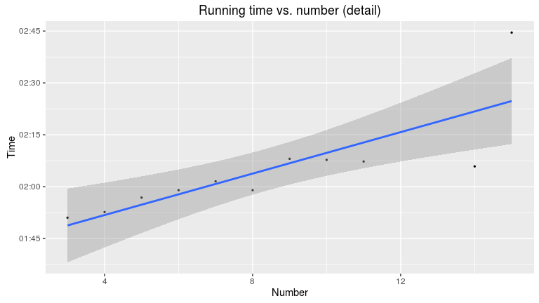 Running time vs. number