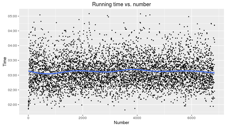 """Running time vs. number"""