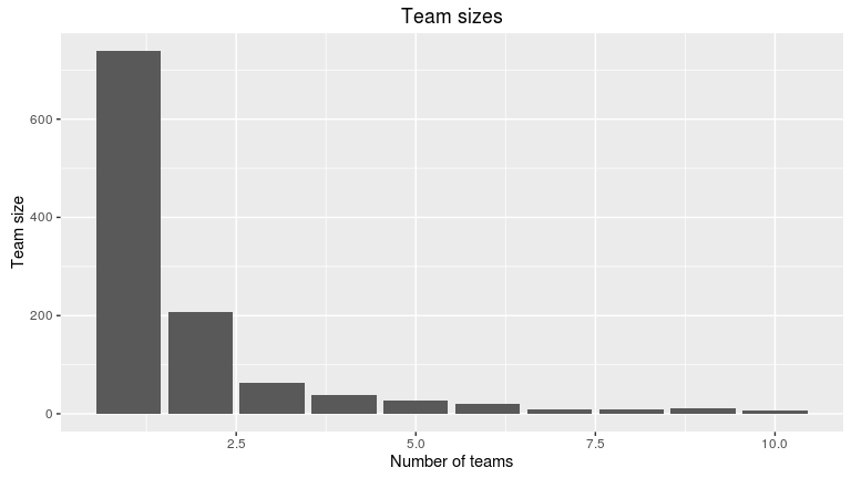 Team size vs. number of teams