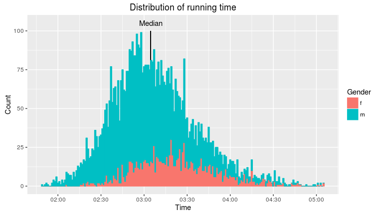 """Distribution of running time"""
